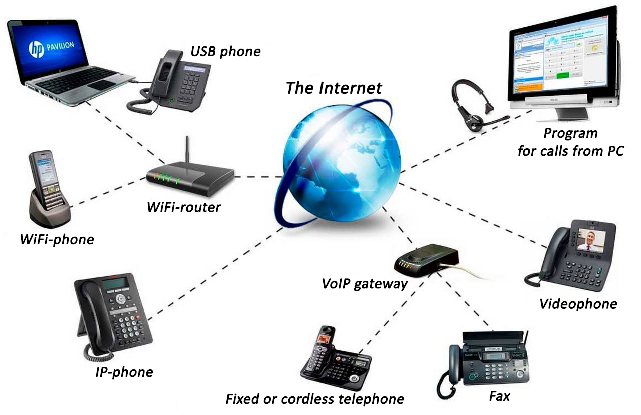 sip telephony eng